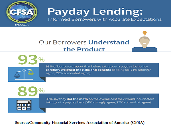 payday lending- An Emerging Trend