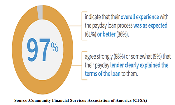 Consumer Experience While Payday Lending