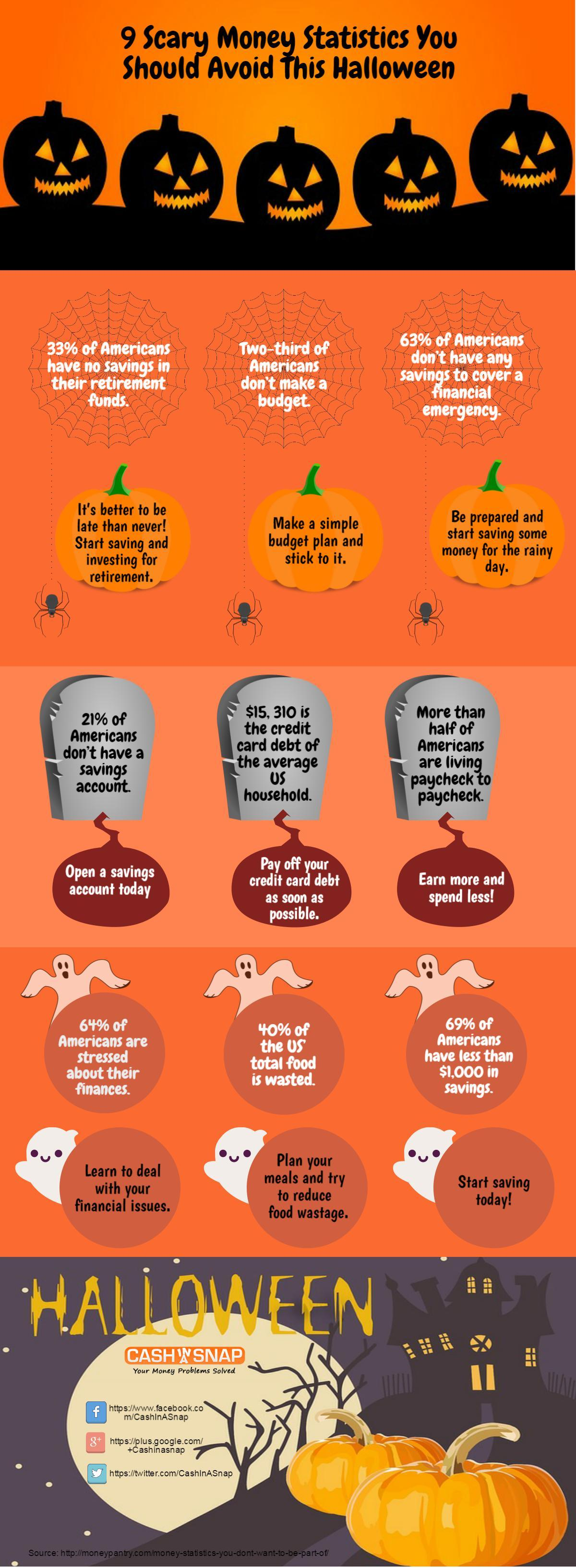 Scary Money Statistics For Halloween