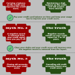 Infographic on 7 Credit Myths You Should Not Believe