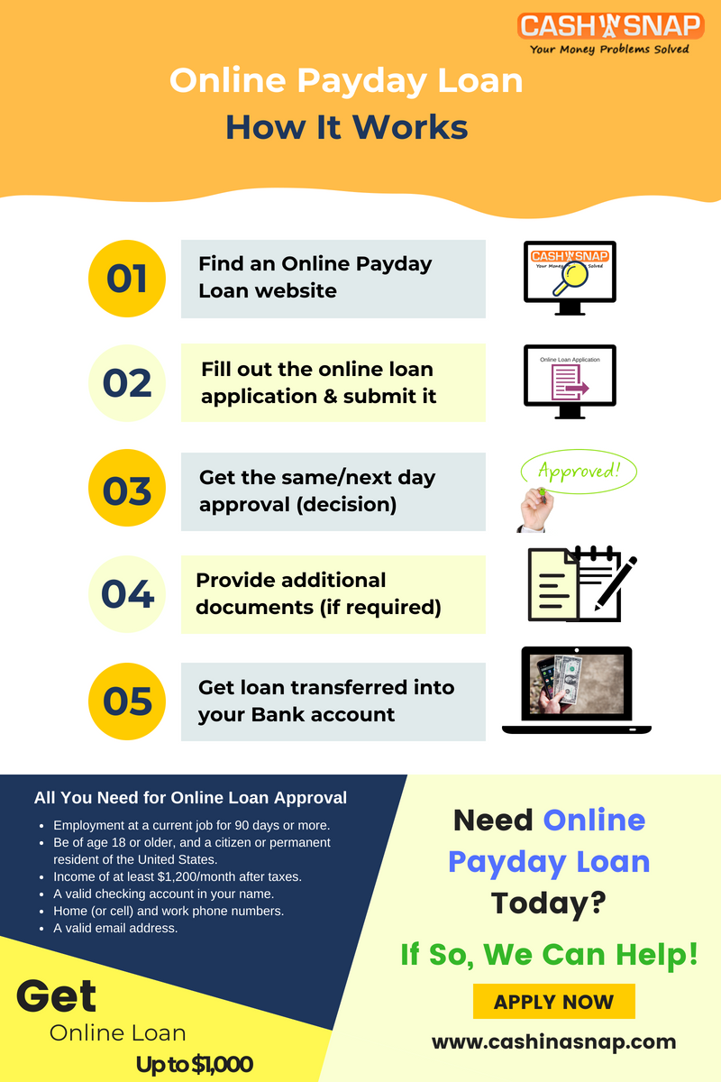 Online Payday Loan: How It Works